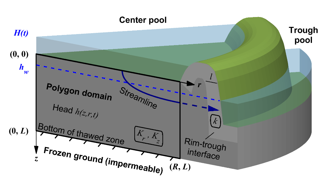 A schematic diagram of our three-dimensional axisymmetric analytical model of inundated low-centered polygon drainage.