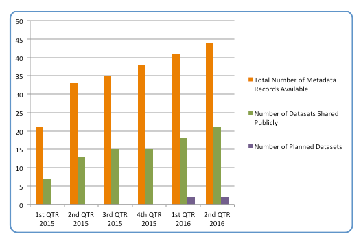 The total number of metadata records available highlighting the number of publicly available datasets and documentation plus the number of planned datasets.