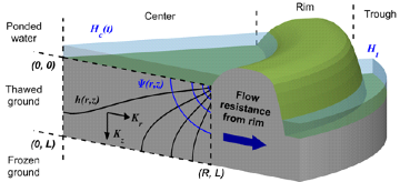 A schematic of the model, which uses fundamental hydrologic principles to simulate the flushing of water from the central depression of an ice wedge polygon outward toward the trough.