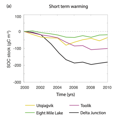 A graph showing warming over time for the sites of Utgiaġvik, Toolik, Delta Junction, and Eight Mile Lake.