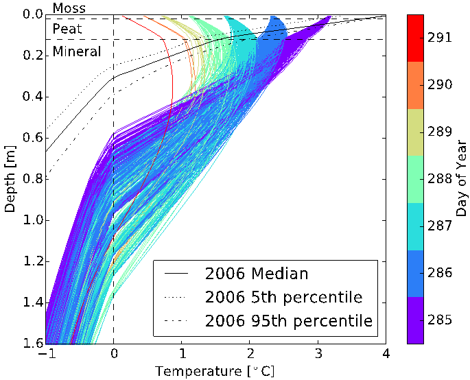 Predictive uncertainty due to soil properties for depth profiles of temperature for the ensemble when ALT occurs for calendar year 2100. Color indicates the day of the year when ALT occurred for each realization. The 2006 median and 5th and 95th percentil