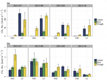 Greenhouse gas emissions, classified by polygon type, position, and measurement month. (a) Net CH4 flux in nmol CH4 m-2 s-1 and (b) ecosystem respiration in mol CO2 m-2 s-1 were measured from each feature of 4 flat/high-centered (FHC) and 3 low-centered